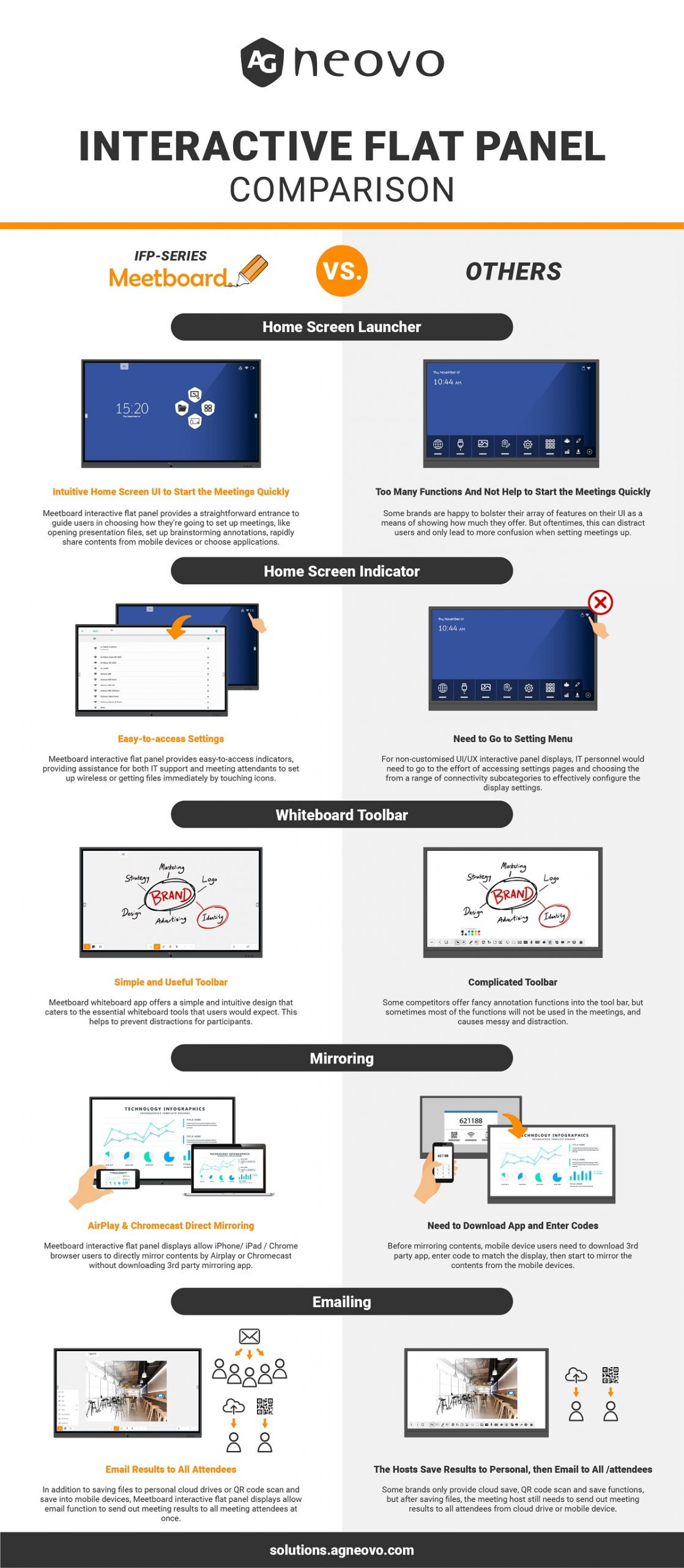 Interactive Flat Panel Comparison_Meetboard vs. Others_Infographic