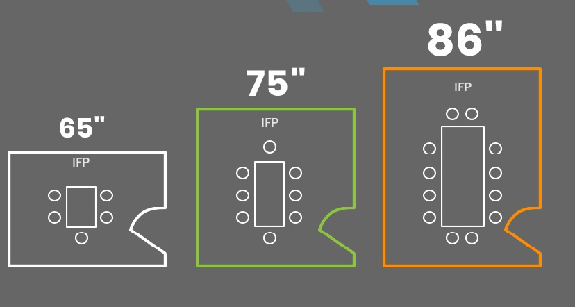 Screen Size vs. Room Size for interactive display set up