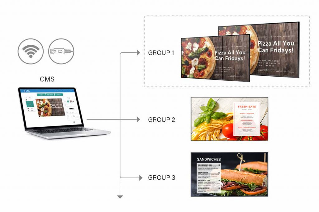 Digital menu board can automatically rotate your menus by cloud-based CMS