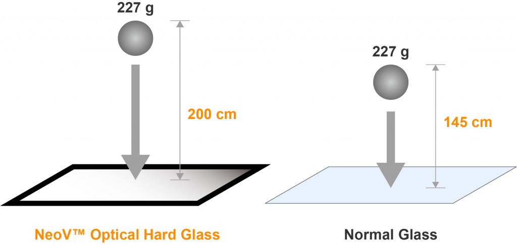 AG Neovo's NeoV optical hard glass vs. other normal glass
