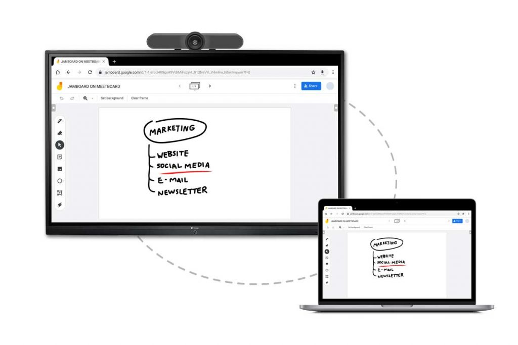 Meetboard interactive displays supports Jamboard real-time collaboration
