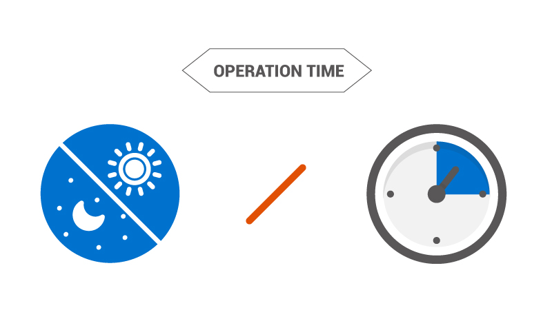 comparison for panel operation time