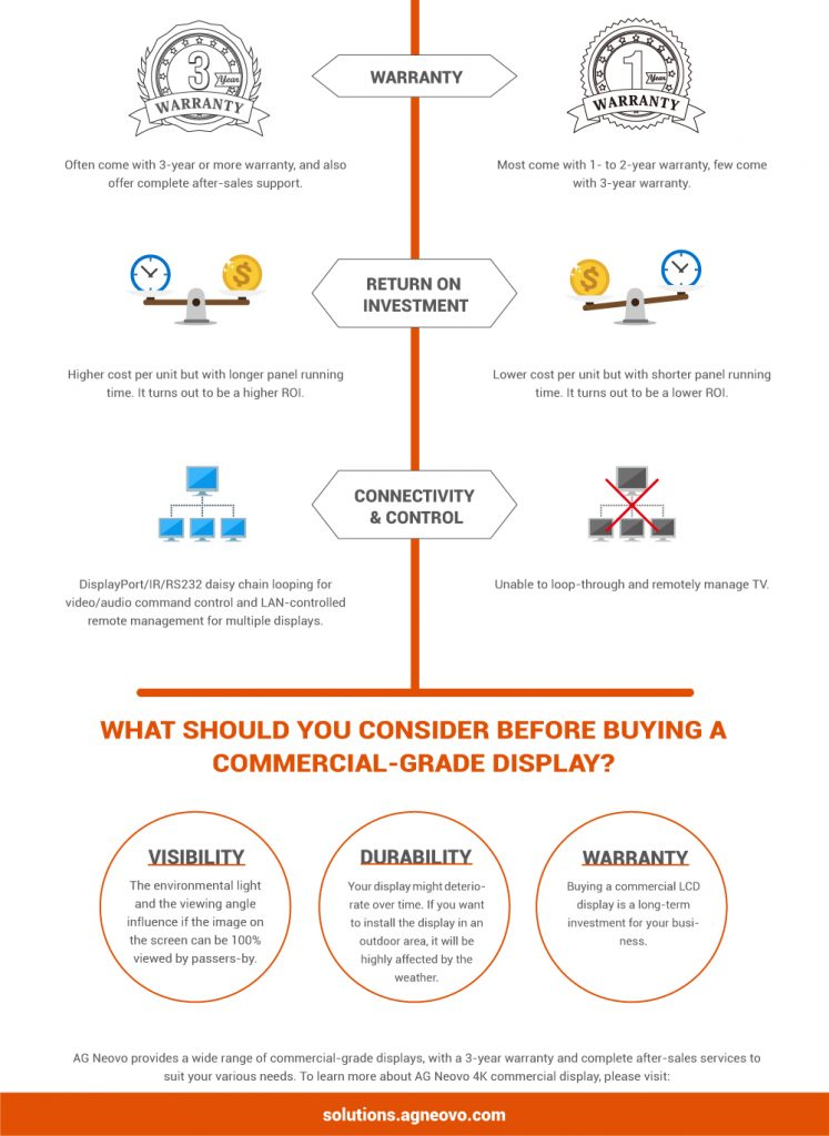 Commercial Display or Consumer TV? A Professional Buyer's Guide-3